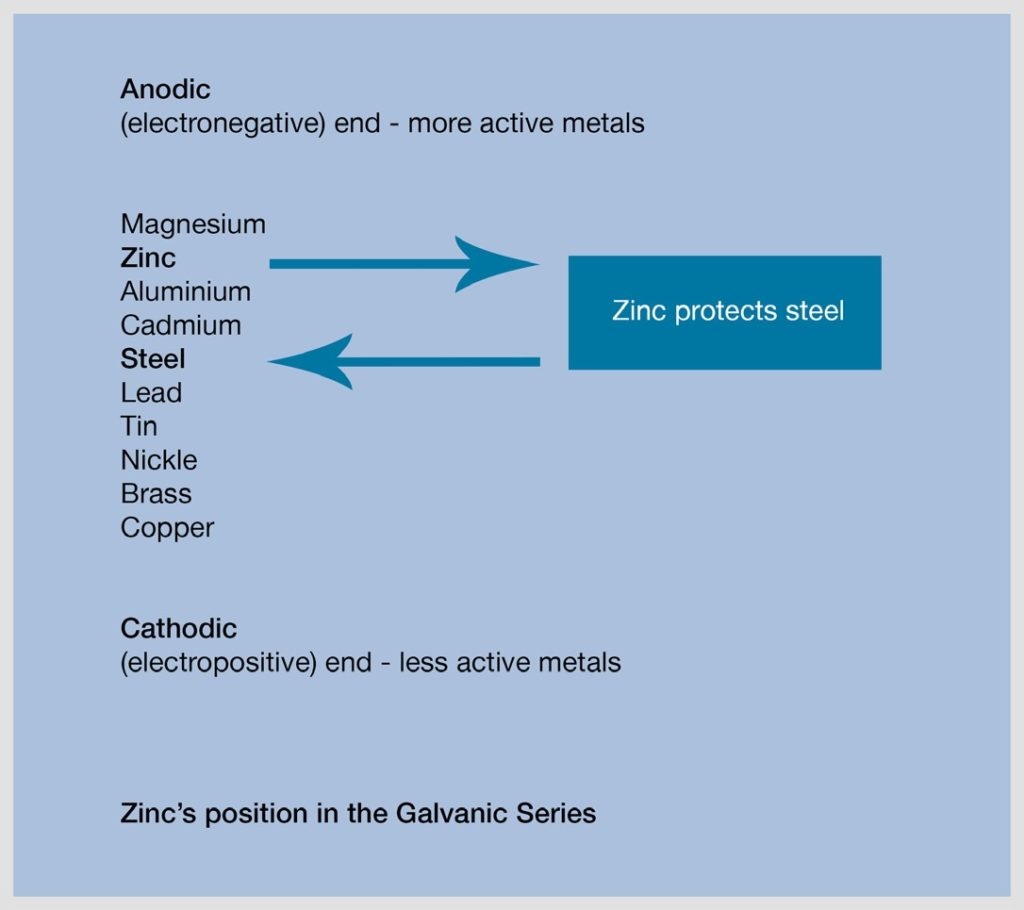 Zinc position in Galvanic series